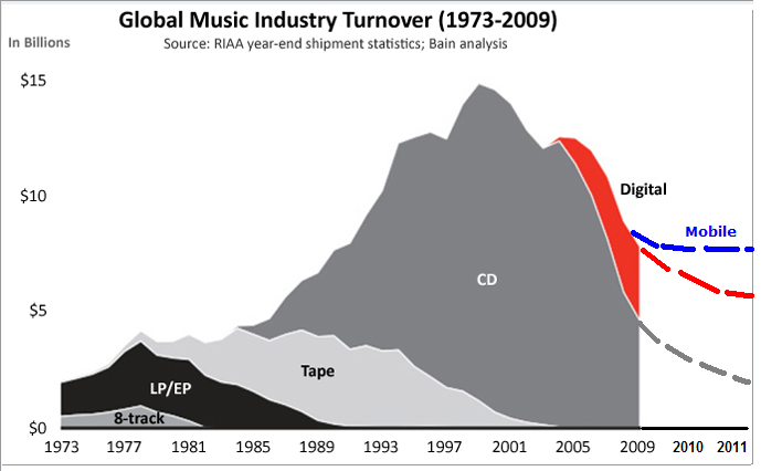 Global Music Industry Turnover (1973-2009)